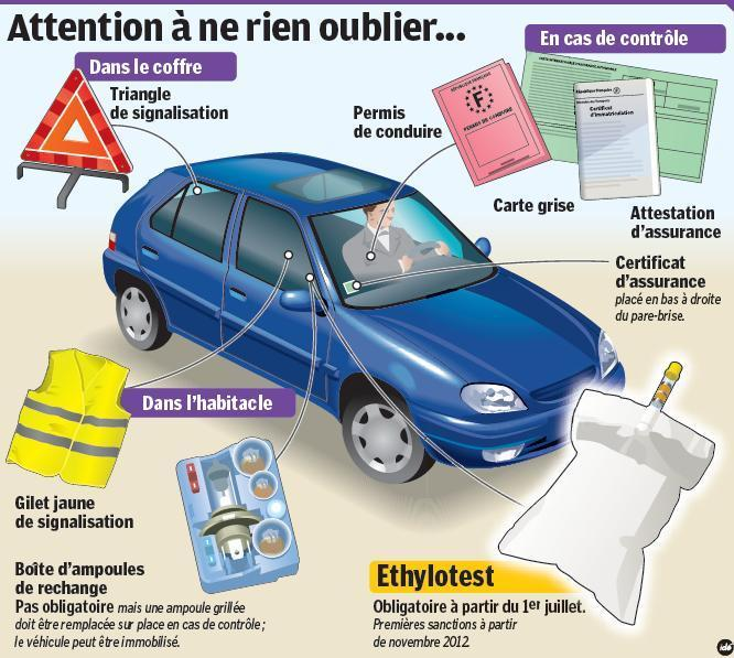 SECURITE ROUTIERE :